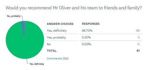 David Oliver patient survey images pie chart