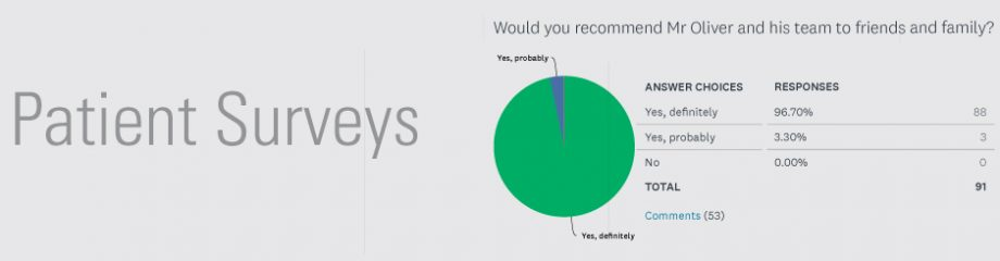 Patient feedback from surveys