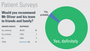 View David Oliver, Cosmetic Surgeon's patient survey results