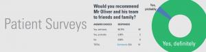 David Oliver cosmetic surgery patient survey feature image