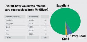 David-Oliver-Cosmetic-Surgery-patient-survey-2020-Slider