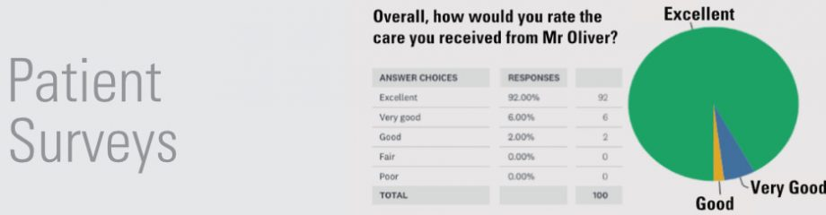 Patient feedback from surveys